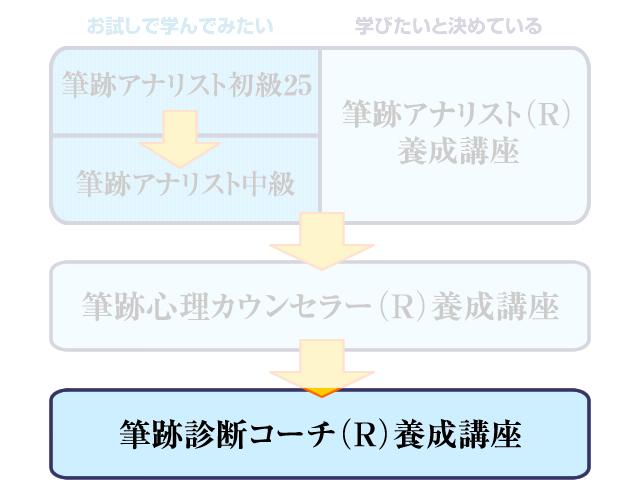 筆跡診断コーチ(R)養成講座