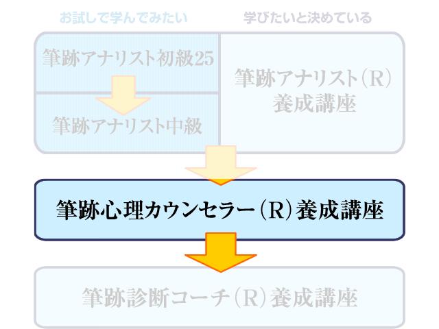 筆跡心理カウンセラー(R)養成講座